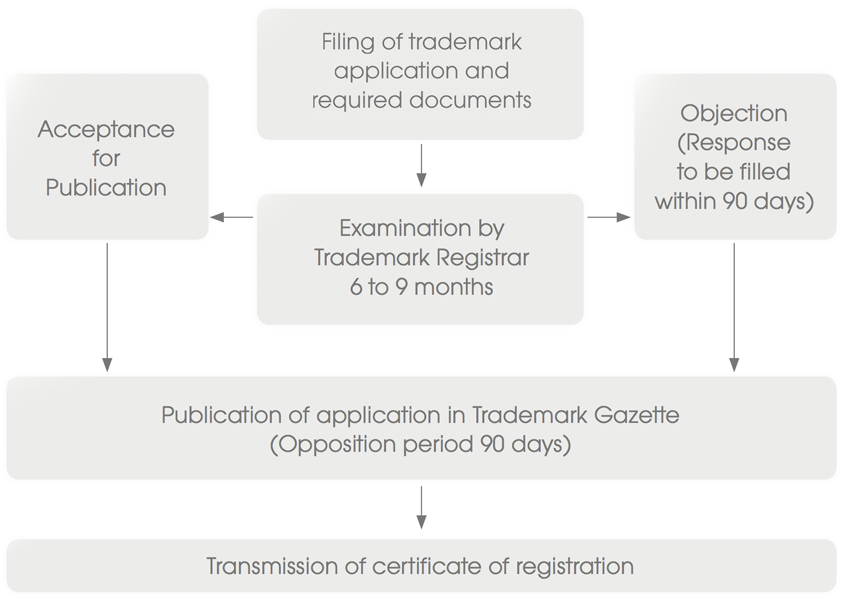 IP Registration Trademarks Thailand